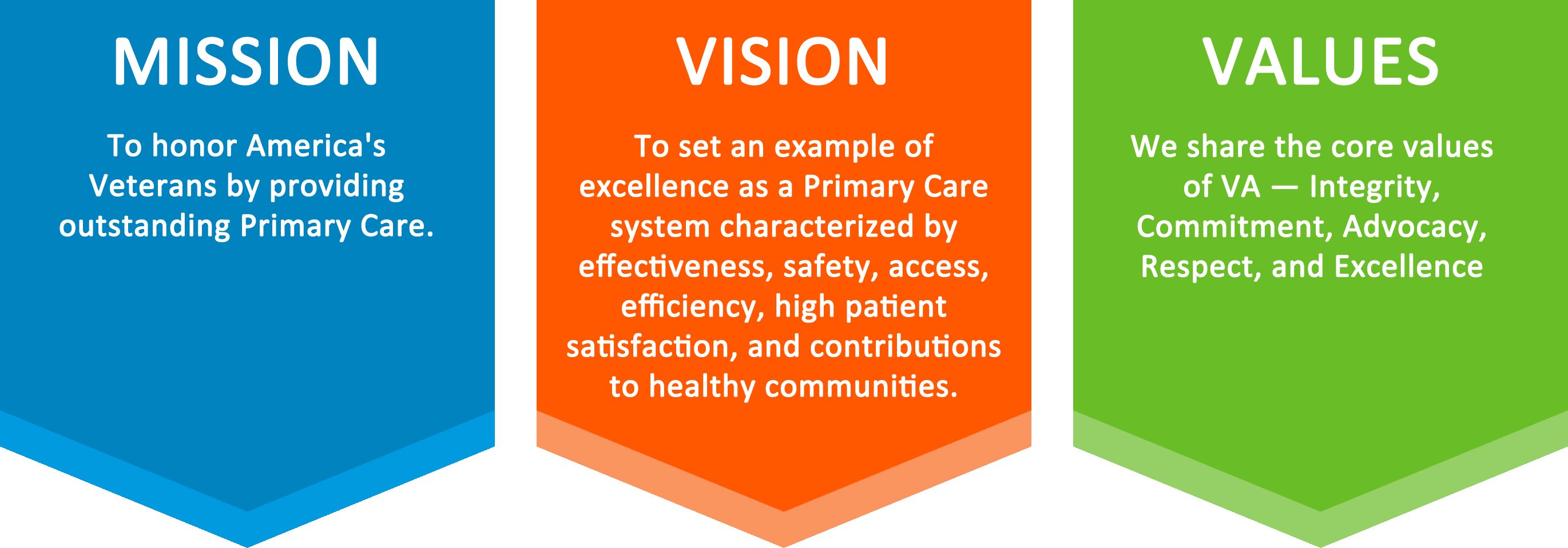 Home Health Care Mission Statement Examples