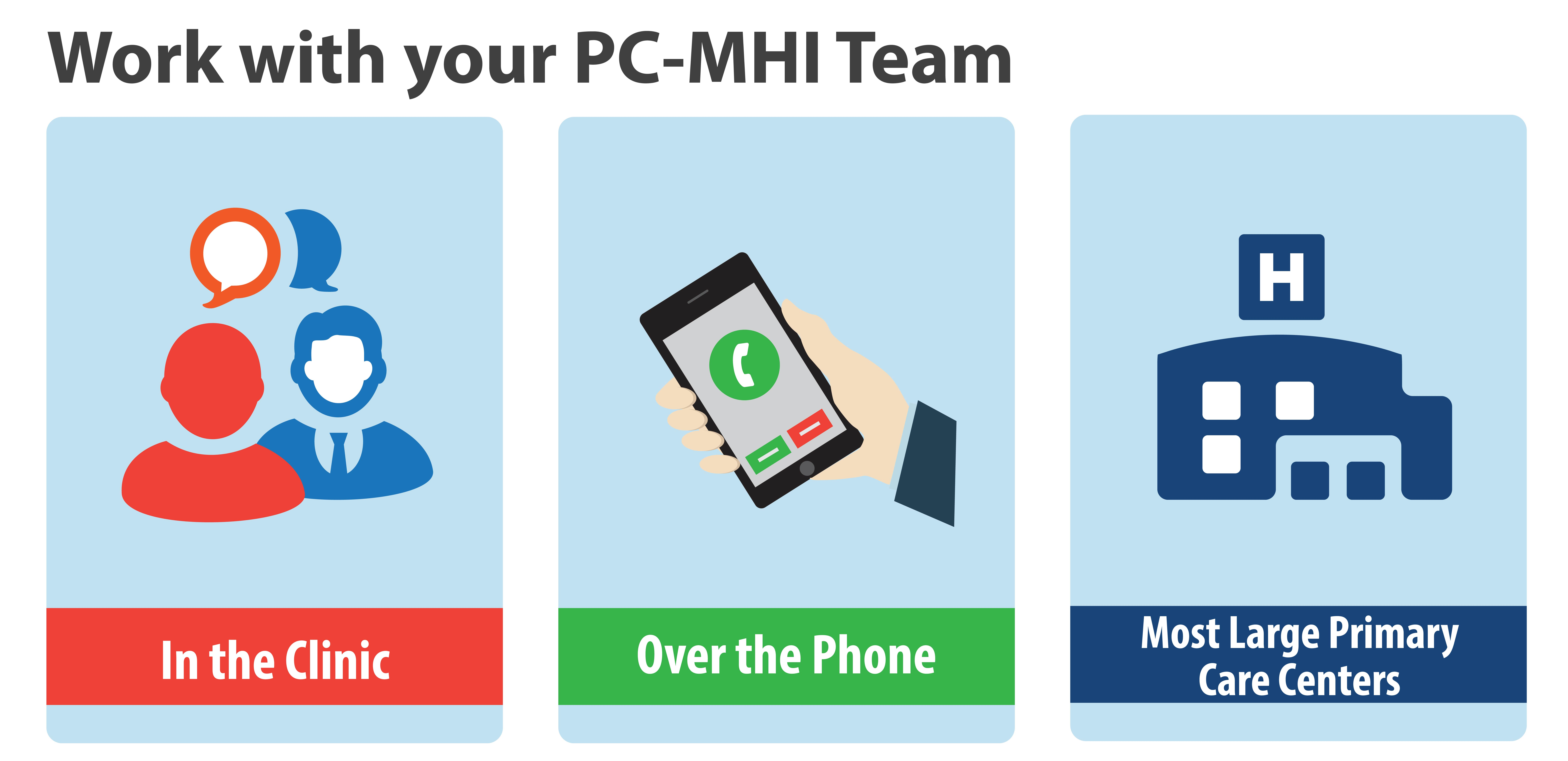 Primary Care Mental Health Integration Pc Mhi Patient Care